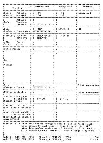 Yamaha - RX5 MIDI implementation